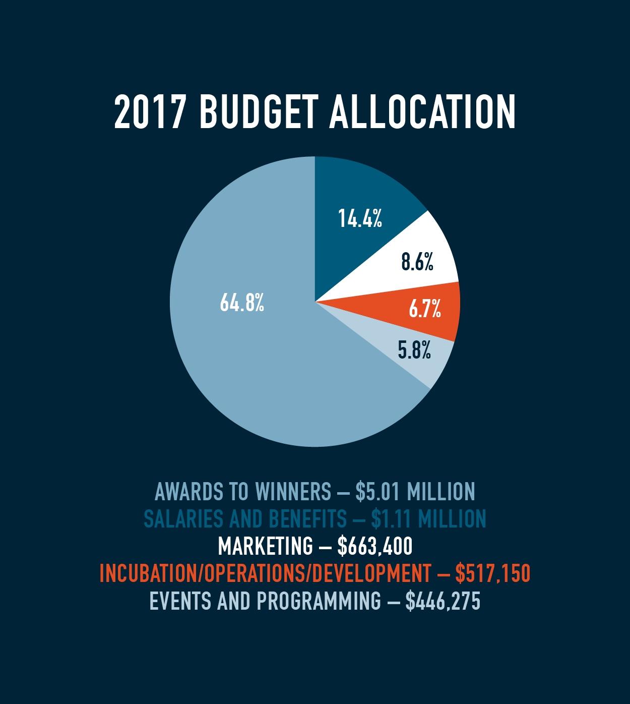 43North Budget Allocation